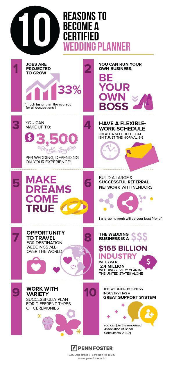 Certified Wedding Planner Infographic - Penn Foster Career School