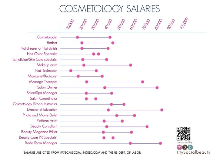 How Much Will I Make in My Cosmetology Career? Graph of Cosmetology Salaries