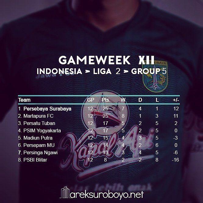 (UPDATES) Pekan ke-12, klasemen sementara grup 5 liga 2 Indonesia.  16/08/2017  Persebaya 2-1 PSIM  19/08/2017  Madiun Putra 2-1 Persatu  20/08/2017  Martapura FC 4-1 Persinga  PSBI 0-3 Persepam MU  #KlasemenLigaIndonesia #KlasemenLiga2 #Bonek #Persebaya #ArekSuroboyo #PersebayaEmosiJiwaku #KamiHausGolKamu