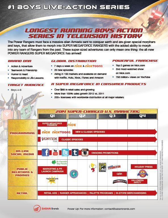 Power Rangers Super Megaforce marketing plan