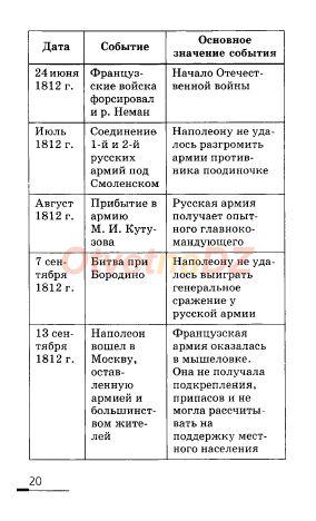 ГДЗ 20 - История России 8 класс Ляшенко