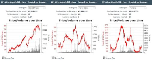 PaddyPower paid out on Trump's nomination, yet Betfair traders bet against as Romney attacks. #notsmart   We live in strange times. Look at Cruz implied…  -  Jim Makos - Google+