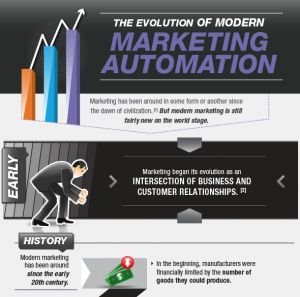 Learn how advances in radio, television, the internet, social media, and the arrival of marketing automation technology has paved the way for modern marketing as we know it today.
