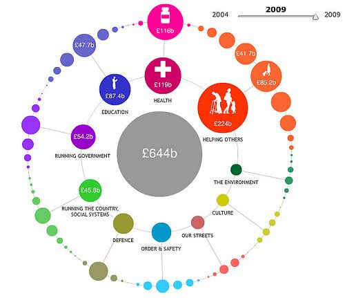 Image result for budget dashboard make visualise bubbles council