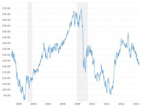 Exchange Rate Trend Chart