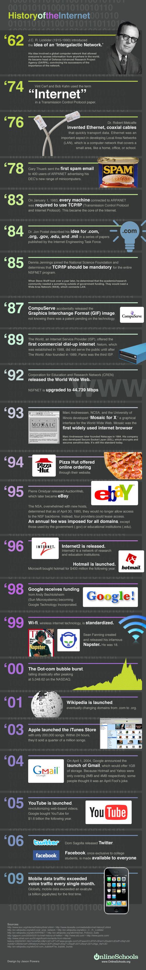 An awesome infographic about the history of internet!