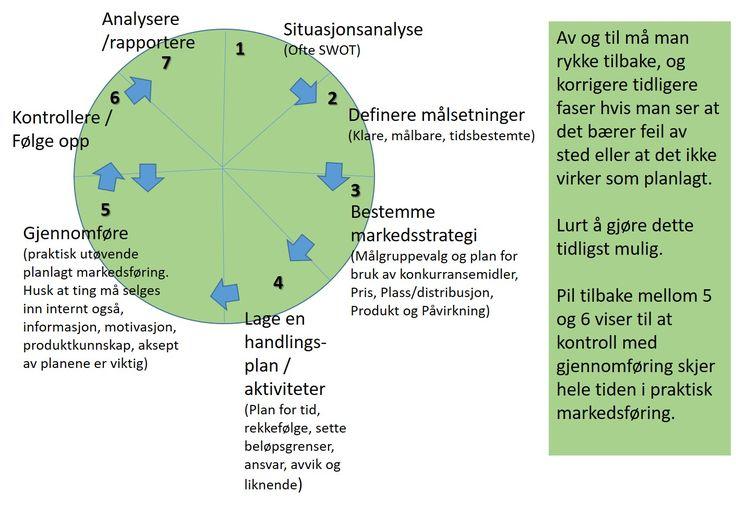En blogg om markedsføring og ledelse