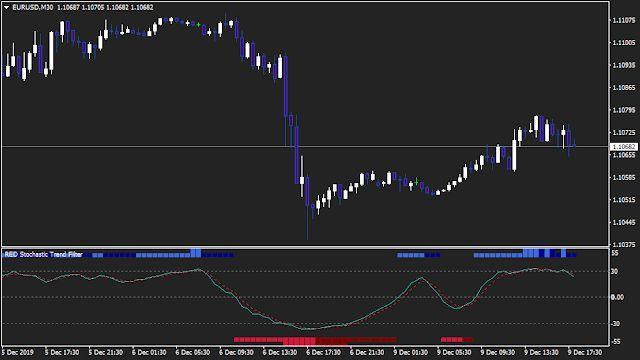 Stochastic Momentum Indicator Mt4 Download