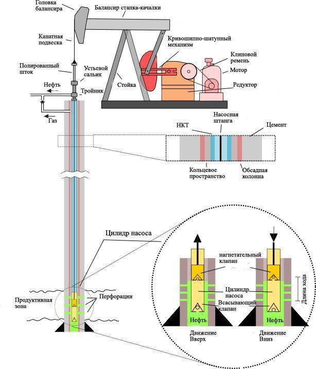 Структура нефтяной скважины