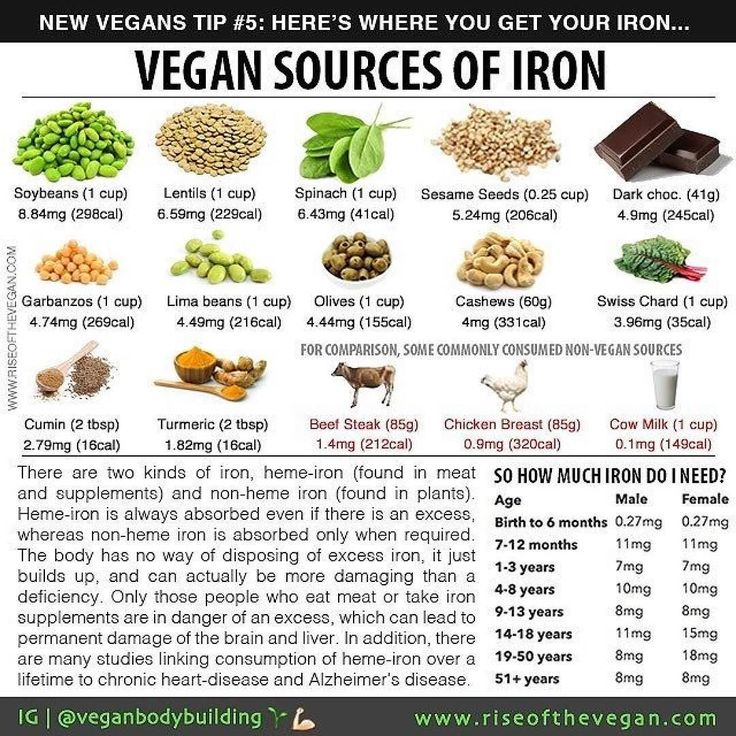 Today's tip is about iron. You may already know that iron is vital for health and necessary for the production of hemoglobin a protein that transfers oxygen from the lungs to the tissues. Early signs of an iron deficiency are feeling weaker tired and irritable (although there are also many many other causes of feeling weak/tired/irritable - so get a blood test if you suspect low iron). _What many people don't realise is that there are two kinds of iron: heme iron and non-heme iron. _Heme…