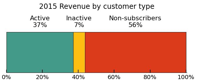 Inactive Subscribers are Still Valuable Customers | MailChimp Email Marketing Blog