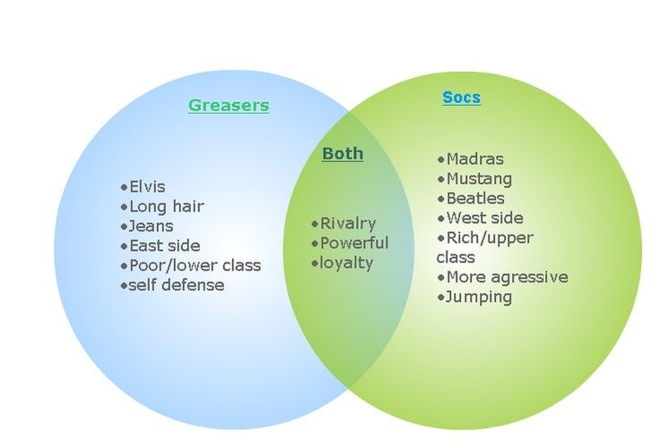 venn diagram of hiv and aids venn diagram of socs and greasers the outsiders greaser and socs - google search | what i'm ...