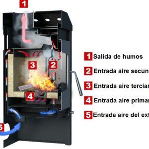 Especificación tecnica ESPO-1 DE 9kW- Estufa HS FLAMINGO ®    Nominal de salida 9 kW   Rango de salida 3-12 kW   Eficiencia 78,1%   El consumo de combustible 2,2 kg / h   Empuje Operacional 12 - 14 Pa   Conducto de humos 150 mm   Longitud maxima de leña 35 cm   capacidad de calefacción 60 - 240 m3   Peso 121,5 kg   Emisión 0.093%   Temperatura media de combustión 308 ° C   Garantía 5 años   Tipo de combustion de doblecombustion   Material placa de acero 3 y 5 mm, ladrillo refractario  ...