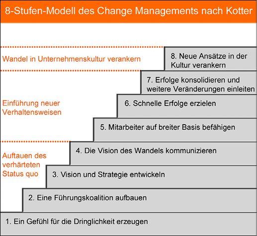 8-Stufen-Modell des Change Managements nach Kotter…