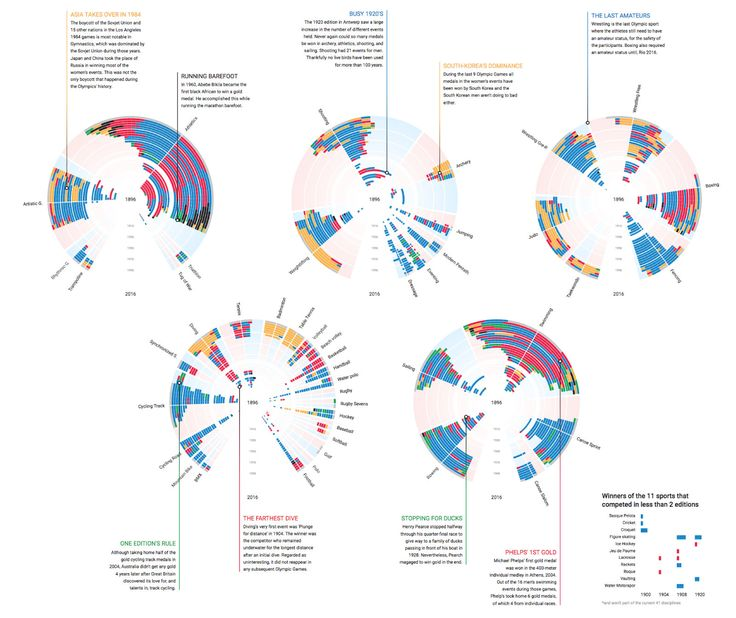 """This interactive data visualization shows all of the ±5000 Olympic winners since the first Olympic Games since 1896 separated by sport, Olympic edition, gender, and continent that won. It's not a chart that people """"get"""" within 5 seconds, but once you do there's a lot of interesting insights to be found. Design concept with pen …"""