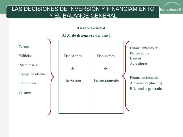 Resultado de imagen para decisiones de inversion y financiamiento diferencias