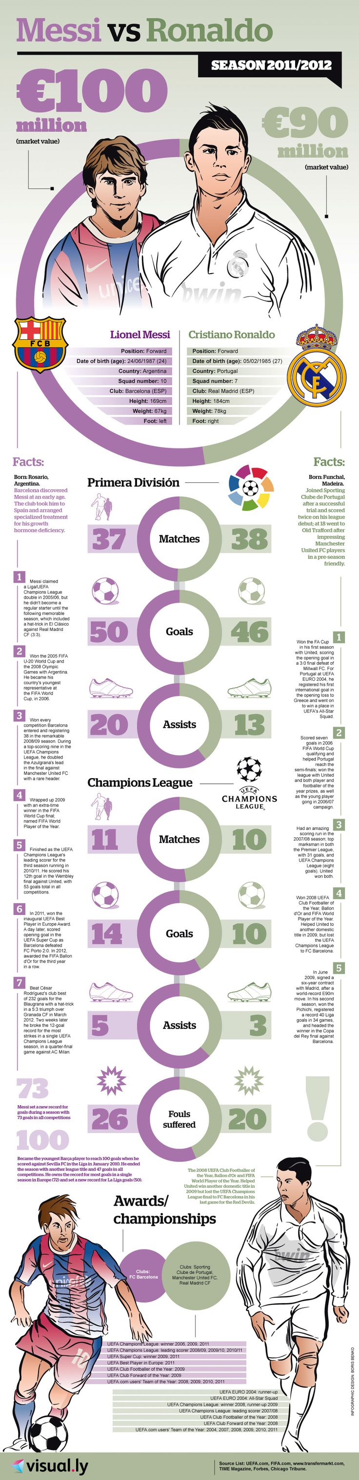 Messi-Vs-Ronaldo-infographic  Find always more on http://infographicsmania.com