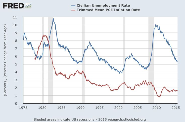 How can inflation affect unemployment, and vice versa? Here we examine wage inflation, stagflation and the Phillips Curve.