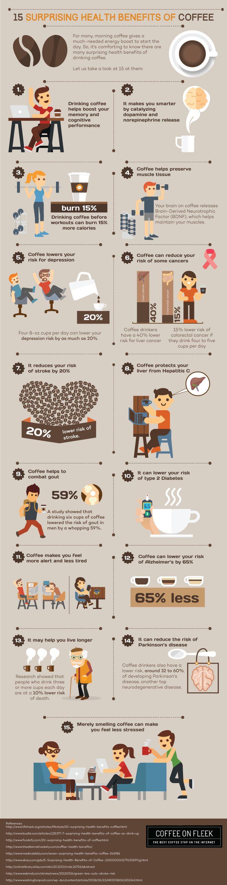 Infographic: Coffee health benefits