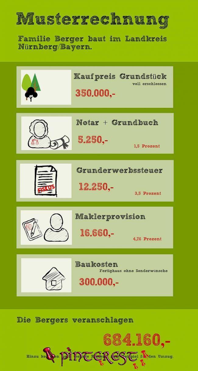 Die Wichtigsten Nebenkosten Beim Grundstuckskauf In 2020 In 2020 Haus Bauen Hausbau Tipps Haus