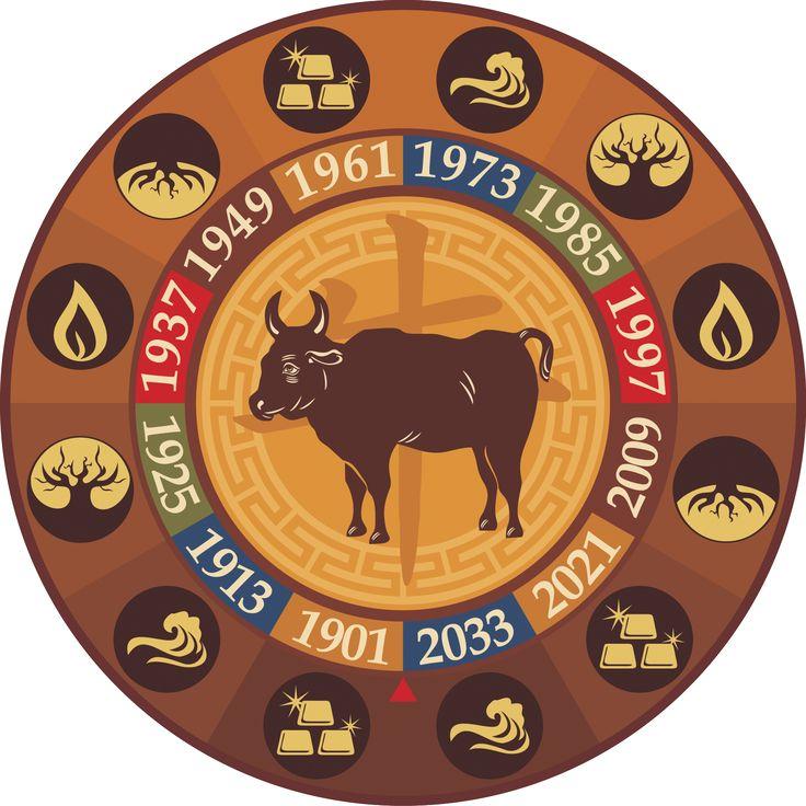 Восточный гороскоп Совместимость Быка     Китайский зодиак: совместимость знака Бык с остальными восточными знаками