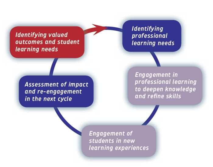 Inquiry and knowledge-building diagram.