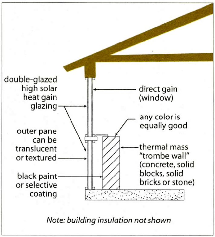 Passive Solar Image By Bellows Green Earth Builders On Reduced