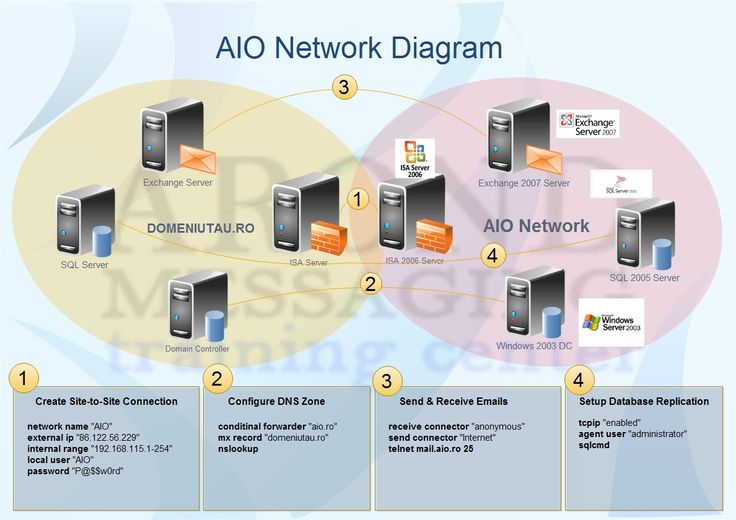 aio network diagram