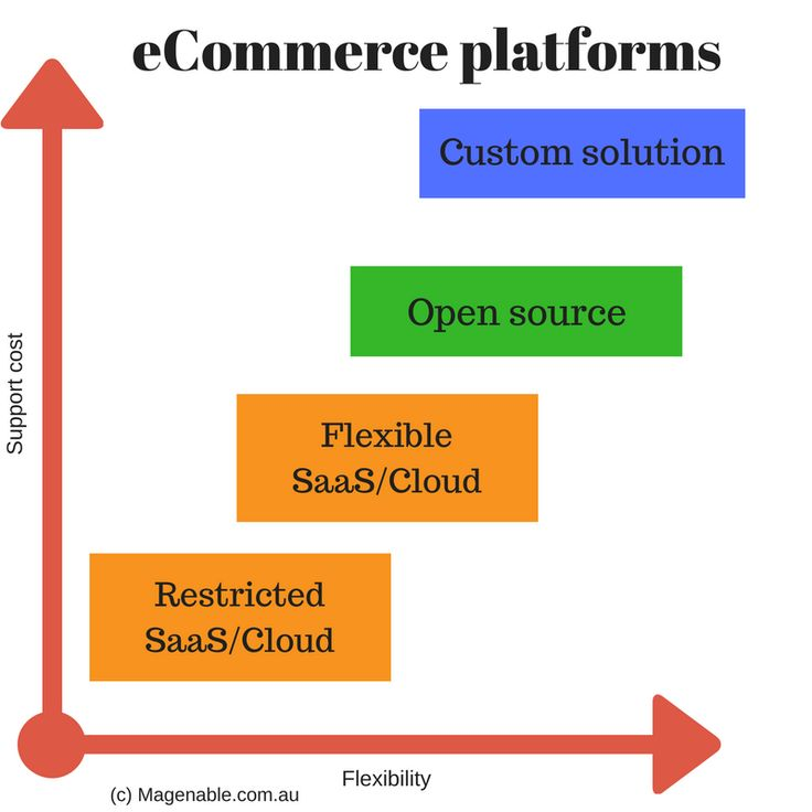 Ecommerce platforms: open-source vs cloud