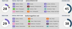 http://blog.achille.name/wp-content/uploads/2014/09/Screenshot-2014-09-08-12.55.41-300x120.png Quale sarà il risultato del referendum in Scozia? -  È molto interessante l'analisi sviluppata con Majestic che offre previsioni di voto e tendenze tra due fazioni opposte del referendum che si svolgerà tra pochi giorni in Scozia. Leggi l'articolo qui  - http://blog.achille.name/linking-it/quale-sara-il-risultato-del-referendum-in-scozia/