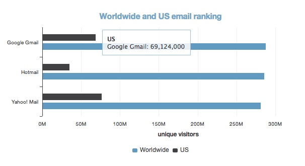 Gmail has been claiming the top spot for worldwide email providers since this summer. New outside data finally shows it's true: http://gigaom.com/2012/10/31/gmail-finally-beats-hotmail-according-to-third-party-data-chart/