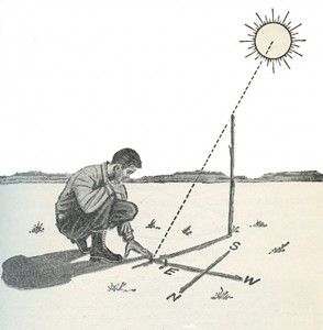 Using the Shadow Method of Finding Directions