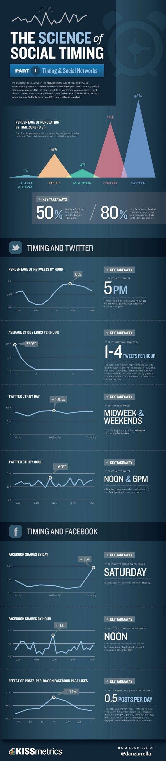 Bestimmung des richtigen Zeitpunkts für Postings. Ist dies überhaupt nachhaltig messbar? #Infografik