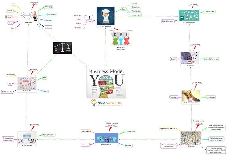 Vandaag bewezen de deelnemers aan Business Model You dat het creatief dynamisch model van de NCD Academie echt werkt
