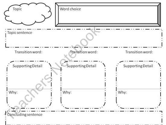 expository graphic organizer from Oh Boy on