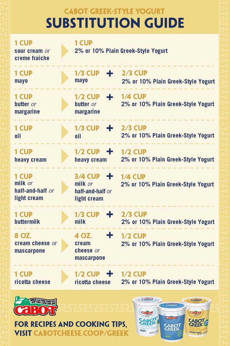 Greek-style yogurt ingredient substitution guide
