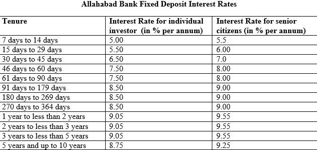 Know All About Allahabad Bank Fixed Deposit Interest Rates 2014 Allahabadbank Interest Rates Deposit Interesting Things