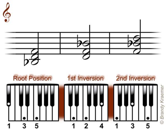 Acordes Triadas Mayores para Piano: Triadas de B bemol mayor para piano