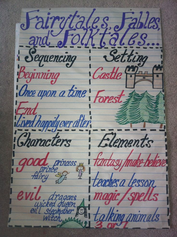 Fairytales & Fables characteristics for 1st grade ELA unit