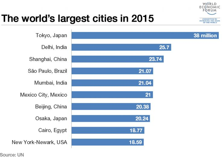 150831 largest cities 2015 1024x728
