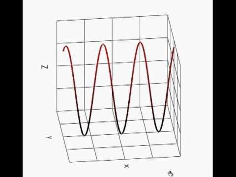 Polarisation d'une onde électromagnétique.