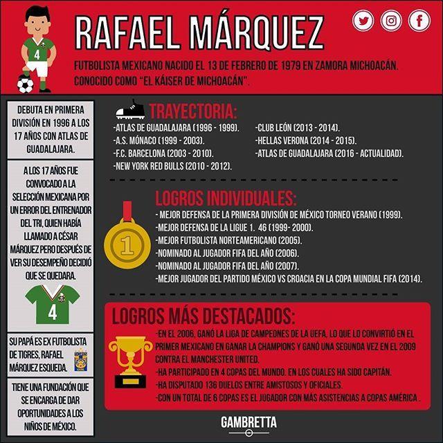 """#Infografía """"No hay muro capaz de detenernos si creemos en nosotros mismos"""" - @rafamarquezmx.  Estos son los logros más importantes del PRIMER MEXICANO en ganar una Champions League. ¡Grande, capi! 👊😎⚽ #GAMBRETTA #Futbol # #muro #méxico #mexicano  #Barca #barcelona #selecciónnacional @miseleccionmx #insta #instagram #instamoment #infographic #like #like4like #likeforlike #followforfollow #follow4follow"""