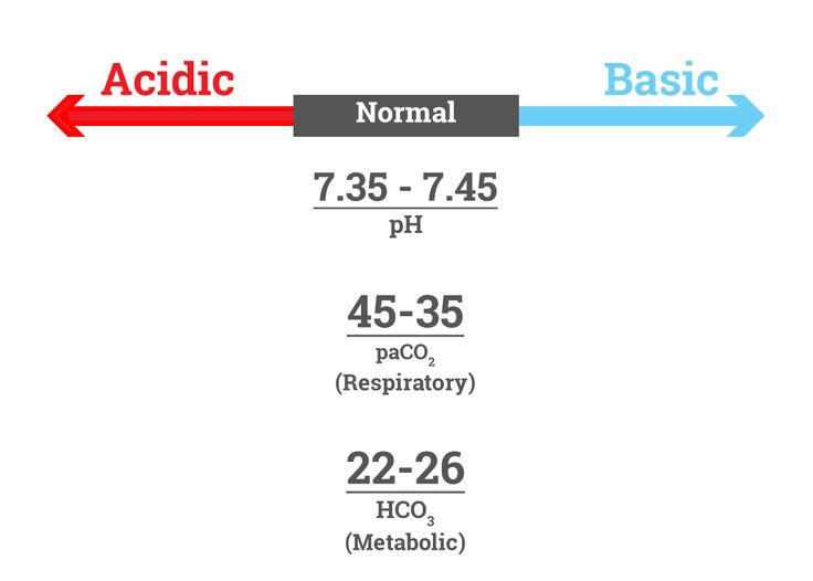 Know the normal and abnormal ABG values when you review the lab reports