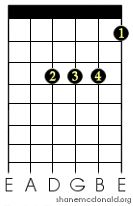 This is the guitar chord for the chord of Bb maj / B Flat Major