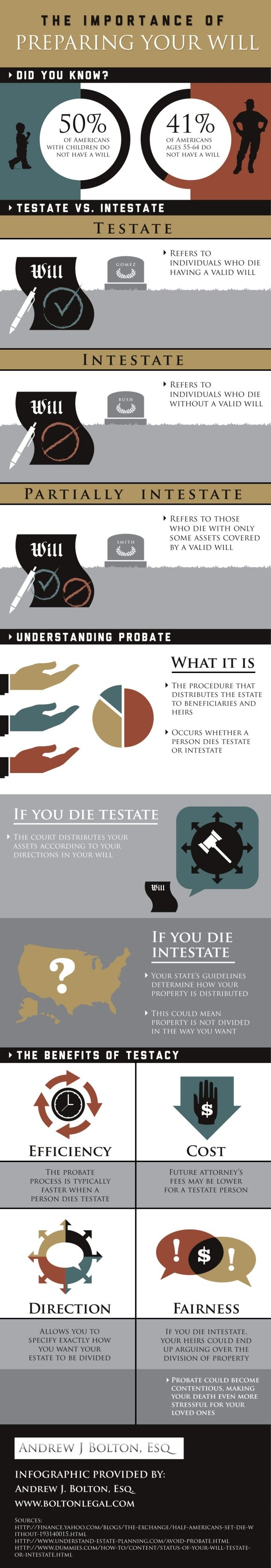 45 best legal infographics images on pinterest info graphics what is probate as youll see in this infographic from a will attorney solutioingenieria Gallery