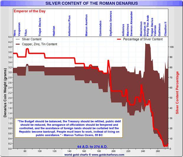 denarius debased currency collapse
