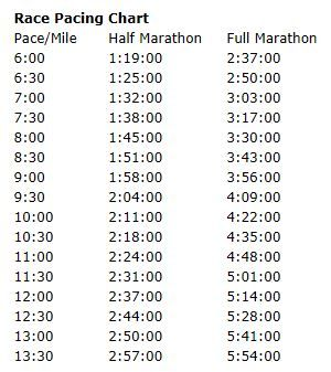 Want to hit my 3:40 full marathon goal in October!