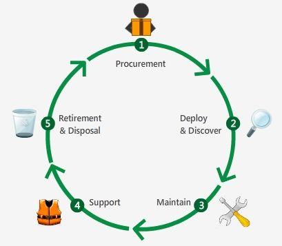 """Ce este SAM ?  Terminologia """"SAM"""" a fost promovata/inteleasa gresit in lumea utilizatorilor de software.  Companiile (utilizatorii de active software)  au asociat/asociaza acest concept cu un control din partea Microsoft sau cu o etapa oarecum obligatorie la True-up/reinnoire, pentru cei care au in desfasurare contracte de licentiere de volum. http://sam-romania.blogspot.ro/2015/03/ce-este-sam.html"""