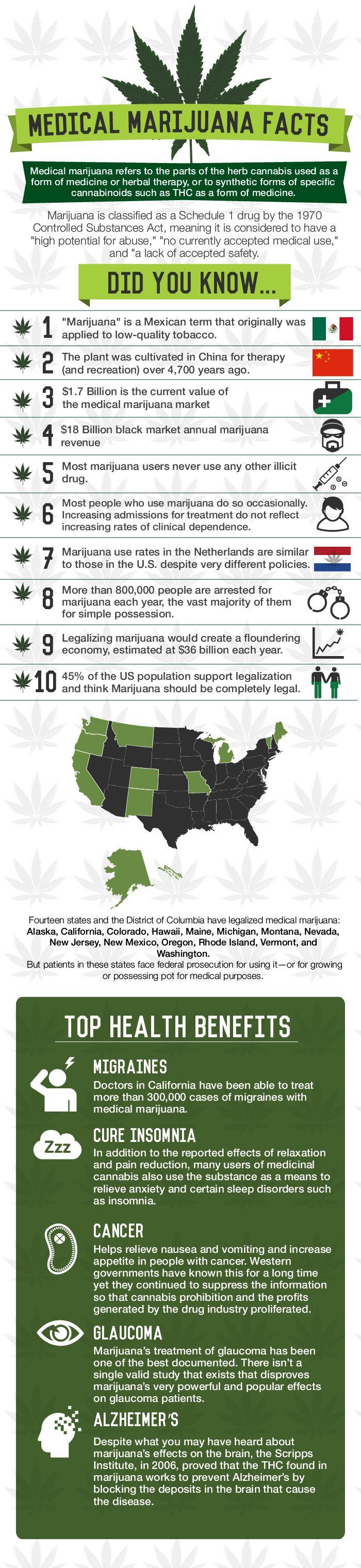 Medical marijuana facts #marijuana #marijuanainfographic budposters.com/