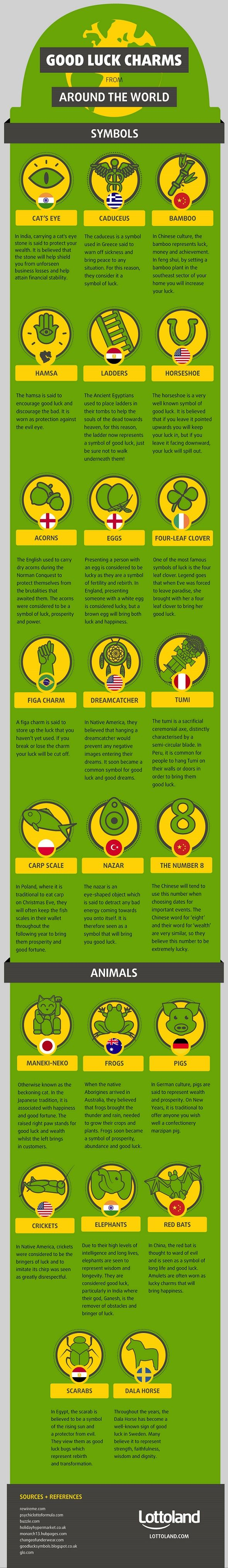 Today's infographic touches on some more believable and common good luck charms across the globe